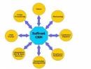 Triển khai phần mềm CRM để tăng sức cạnh tranh